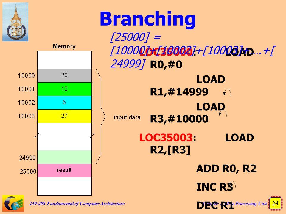 Branching [25000] = [10000]+[10002]+[10003]+….+[24999]